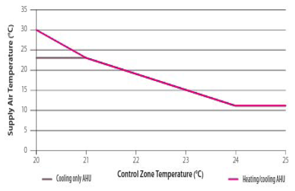 Does Supply Air Temperature Reset Control Strategy Saves Energy?