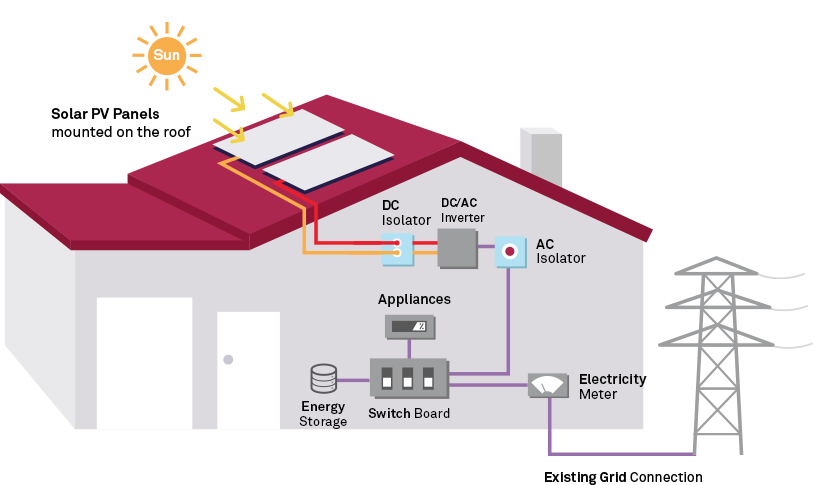 How Solar PV System Works